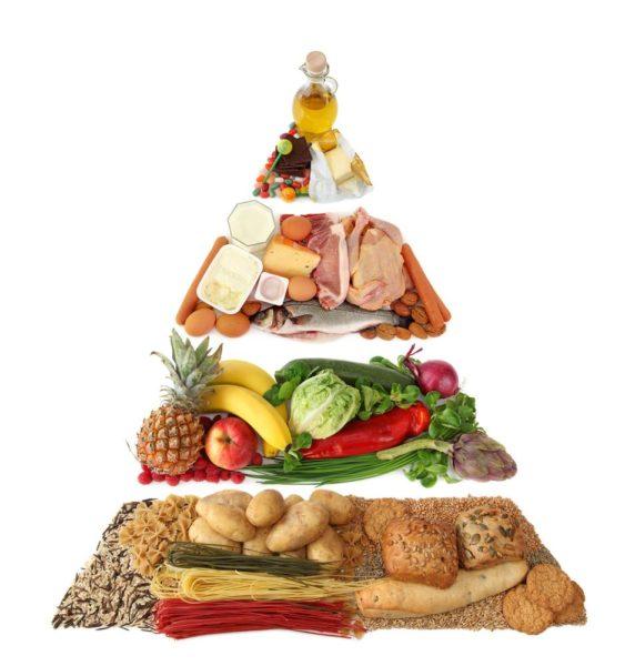 Pirâmide tradicional dos alimentos para consumo dos grupos alimentares